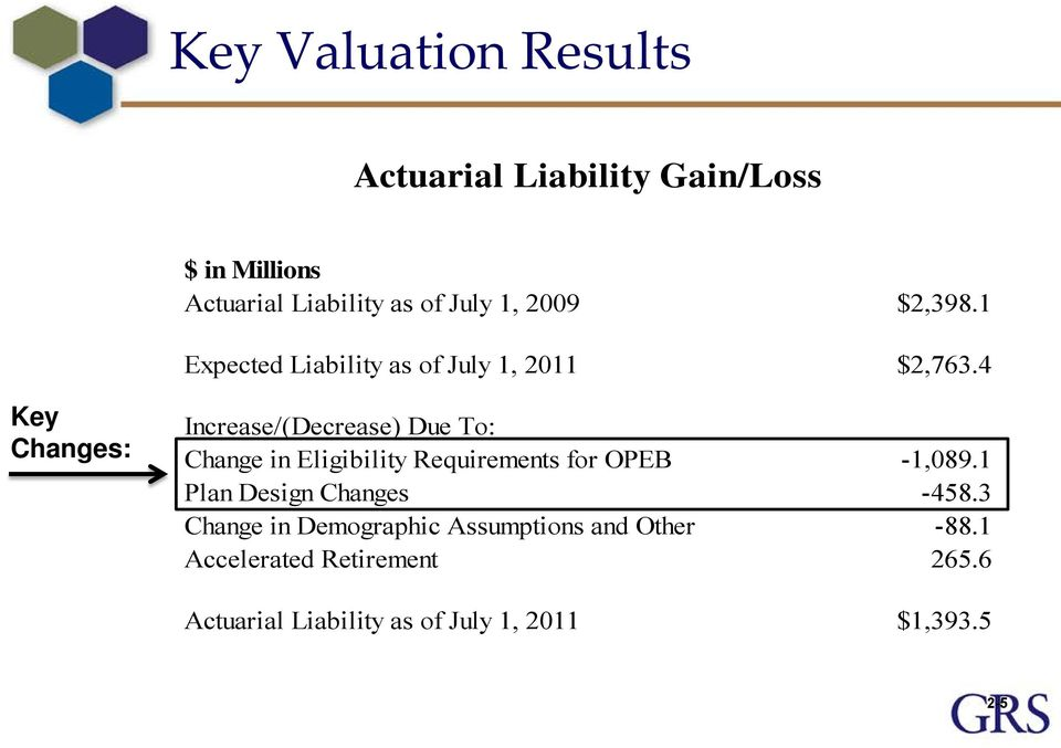 4 Key Changes: Increase/(Decrease) Due To: Change in Eligibility Requirements for OPEB -1,089.