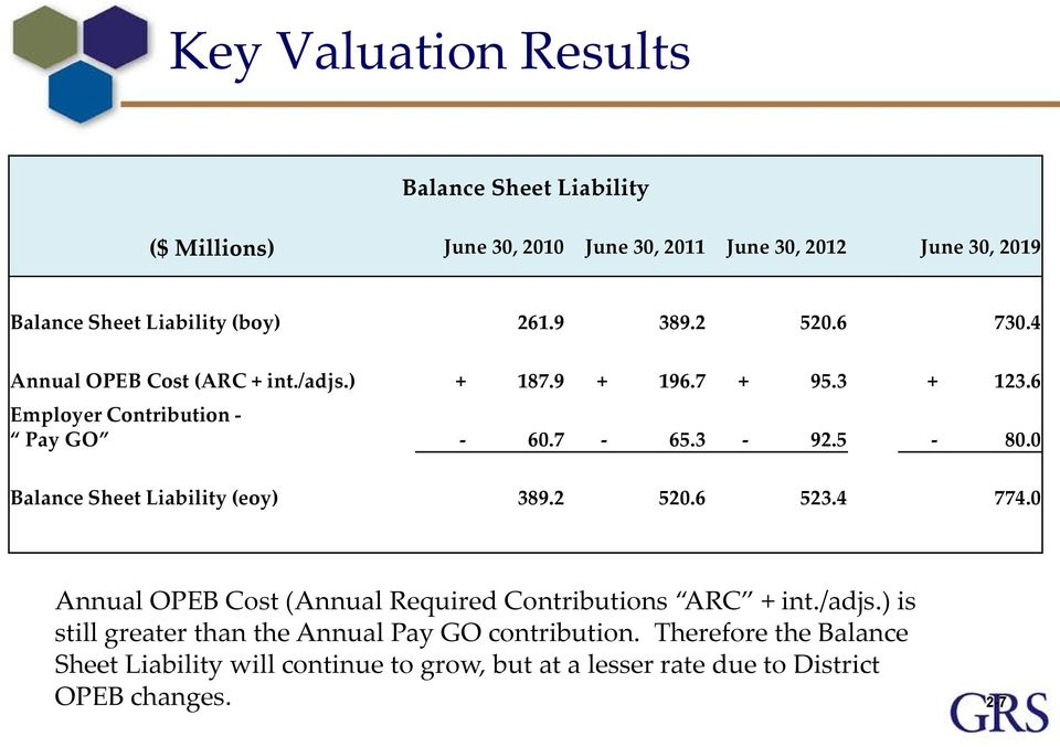 0 Balance Sheet Liability (eoy) 389.2 520.6 523.4 774.0 Annual OPEB Cost (Annual Required Contributions ARC + int./adjs.