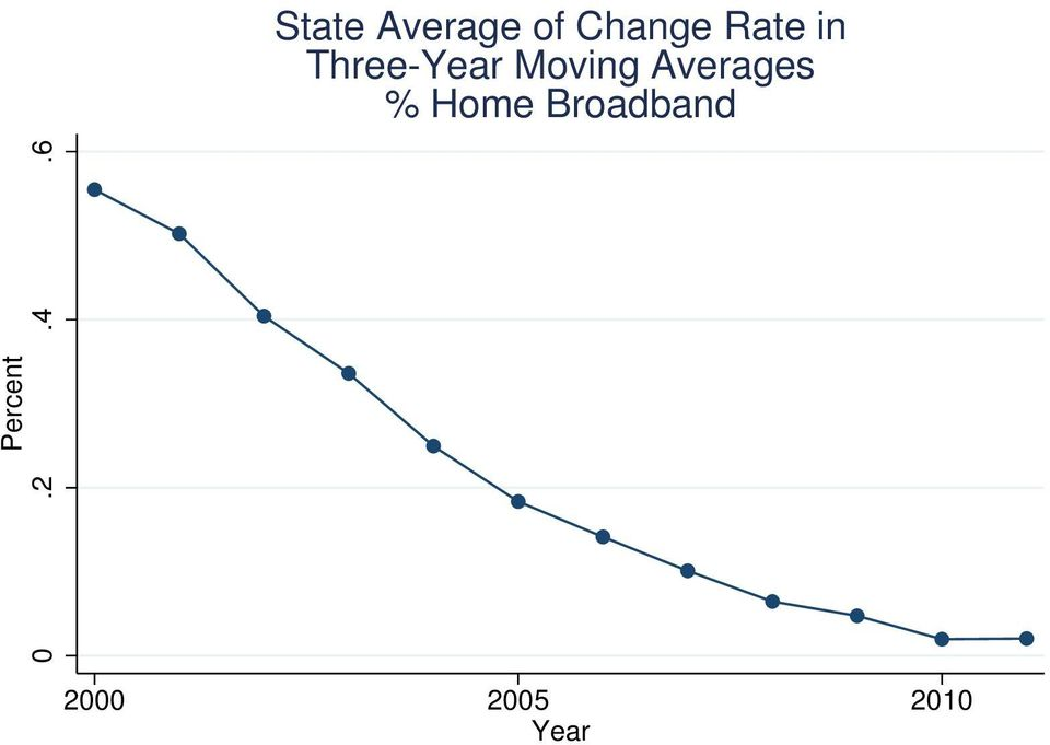 Averages % Home Broadband
