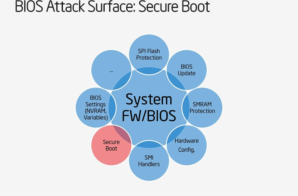 BIOS and Secure Boot Attacks Uncovered - PDF