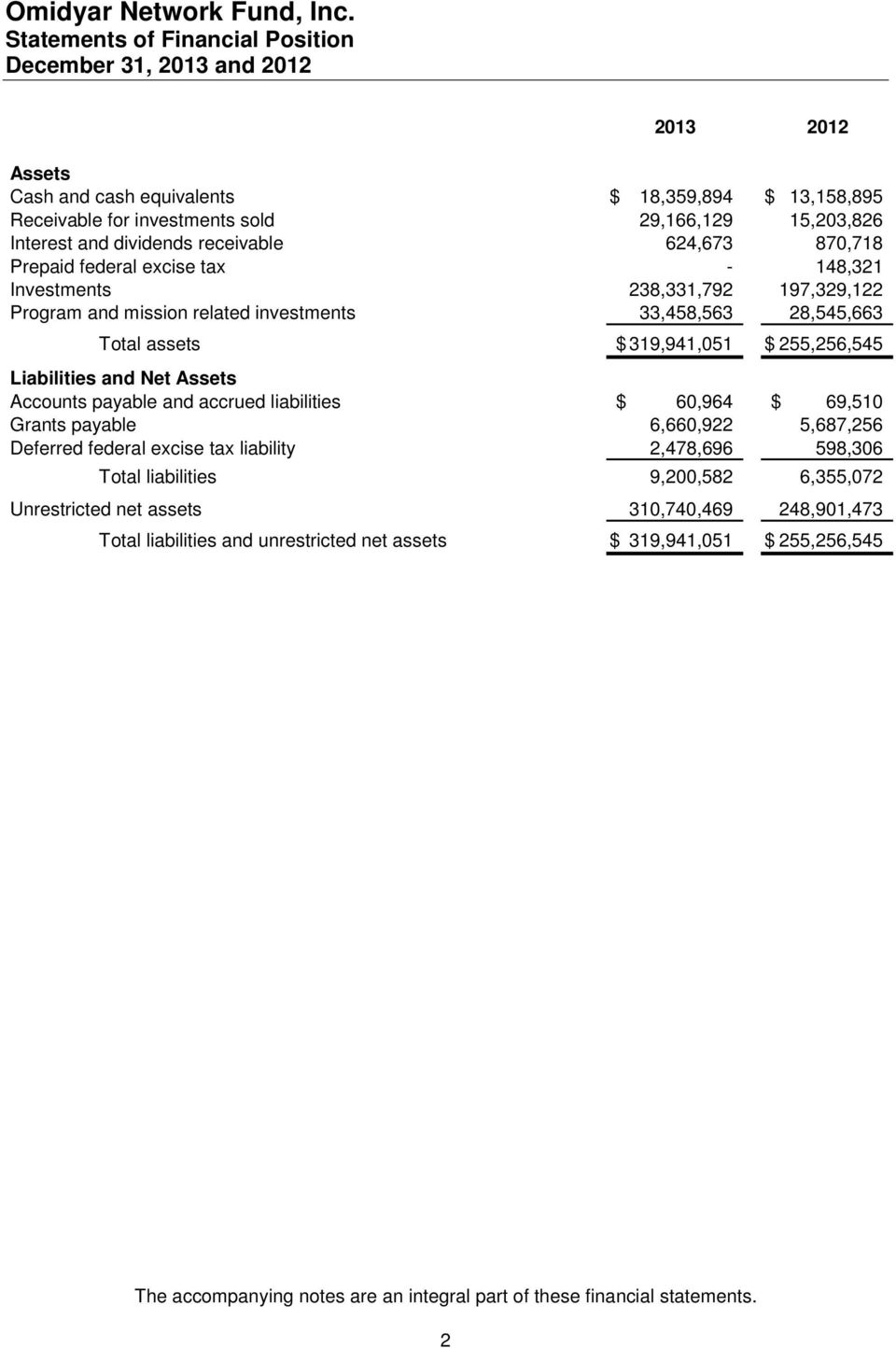 and Net Assets Accounts payable and accrued liabilities $ 60,964 $ 69,510 Grants payable 6,660,922 5,687,256 Deferred federal excise tax liability 2,478,696 598,306 Total liabilities 9,200,582