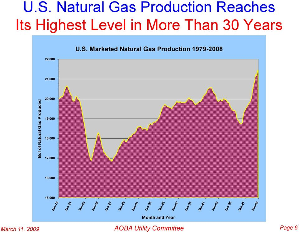 Marketed Natural Gas Production 1979-2008 21,000 20,000 19,000 18,000 17,000 16,000 15,000