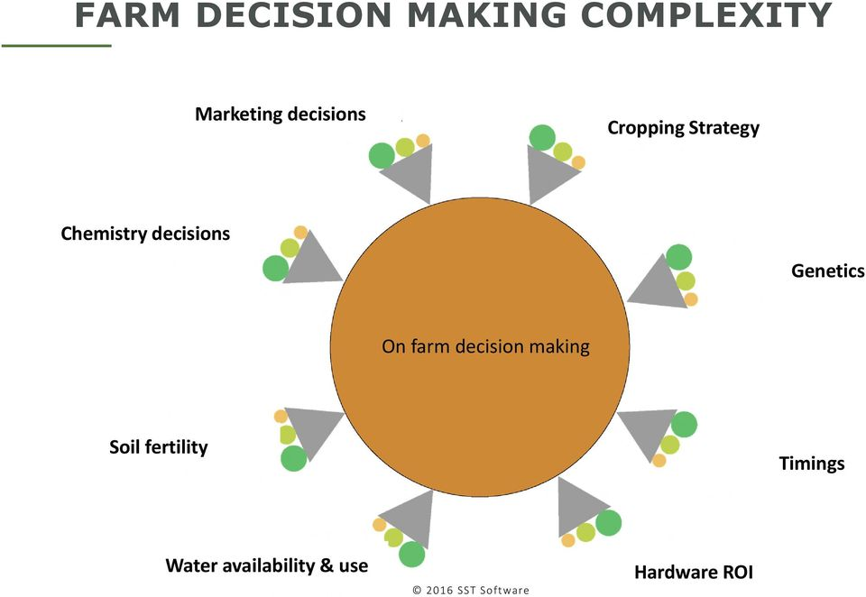 decisions Genetics On farm decision making