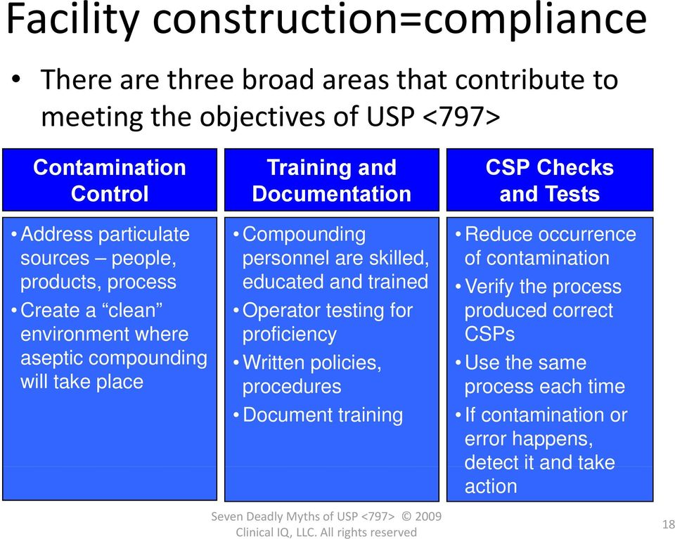 Cleaning usp guidelines 797 USP 797