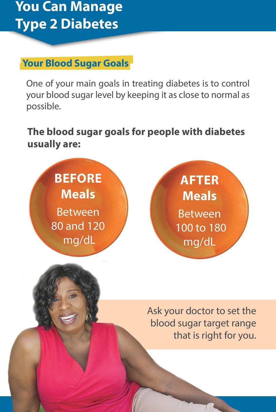 The blood sugar goals for people with diabetes usually are: Before Meals Between 80 and 120 mg/dl