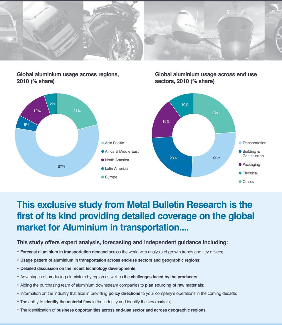 detailed coverage on the global market for Aluminium in transportation.