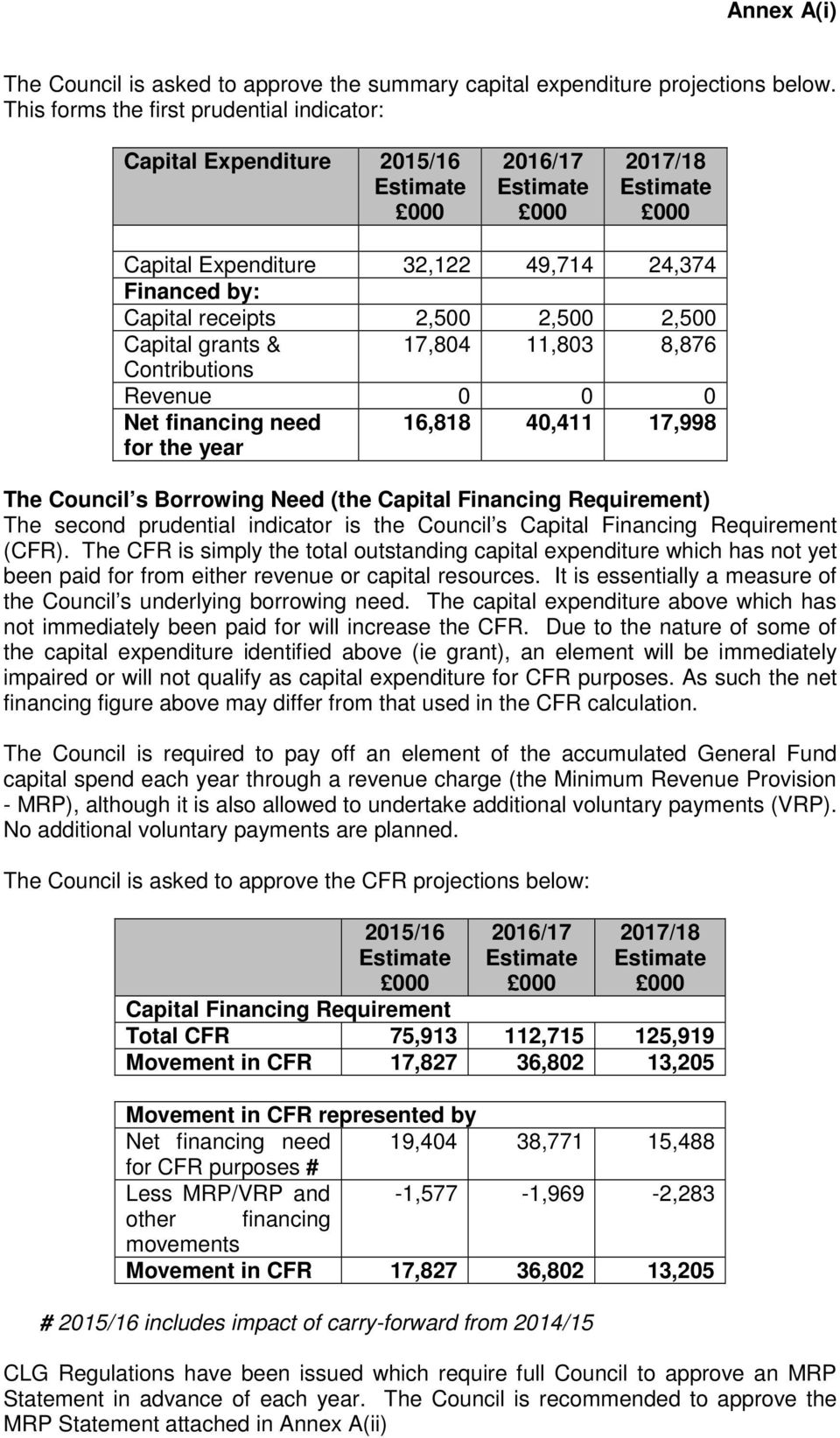 grants & 17,804 11,803 8,876 Contributions Revenue 0 0 0 Net financing need for the year 16,818 40,411 17,998 The Council s Borrowing Need (the Capital Financing Requirement) The second prudential