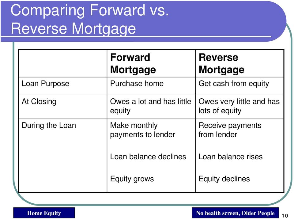 and has little equity Make monthly payments to lender Reverse Mortgage Get cash from equity Owes
