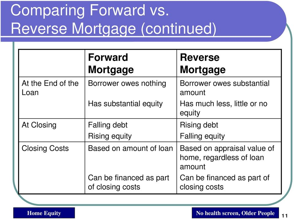 substantial equity Falling debt Rising equity Based on amount of loan Can be financed as part of closing costs Reverse Mortgage