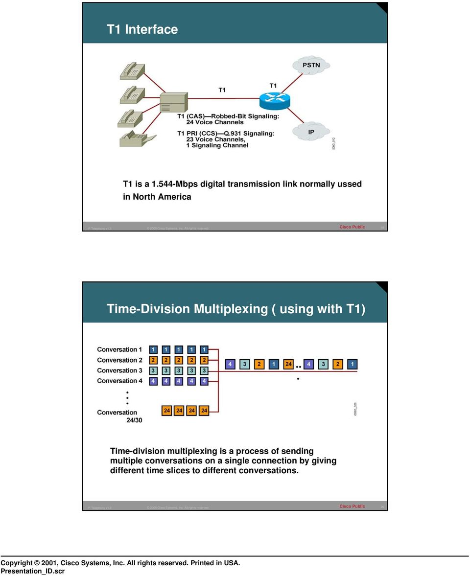 Time-Division Multiplexing ( using with T1) Time-division multiplexing is