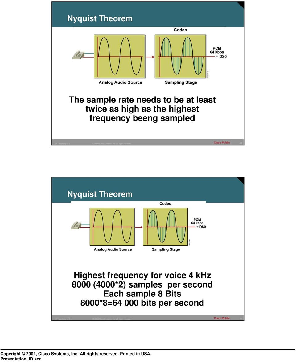 Theorem Highest frequency for voice 4 khz 8000 (4000*2)