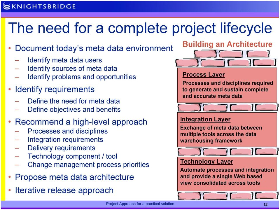 Change management process priorities Propose meta data architecture Iterative release approach Building an Architecture Process Layer Processes and disciplines required to generate and sustain