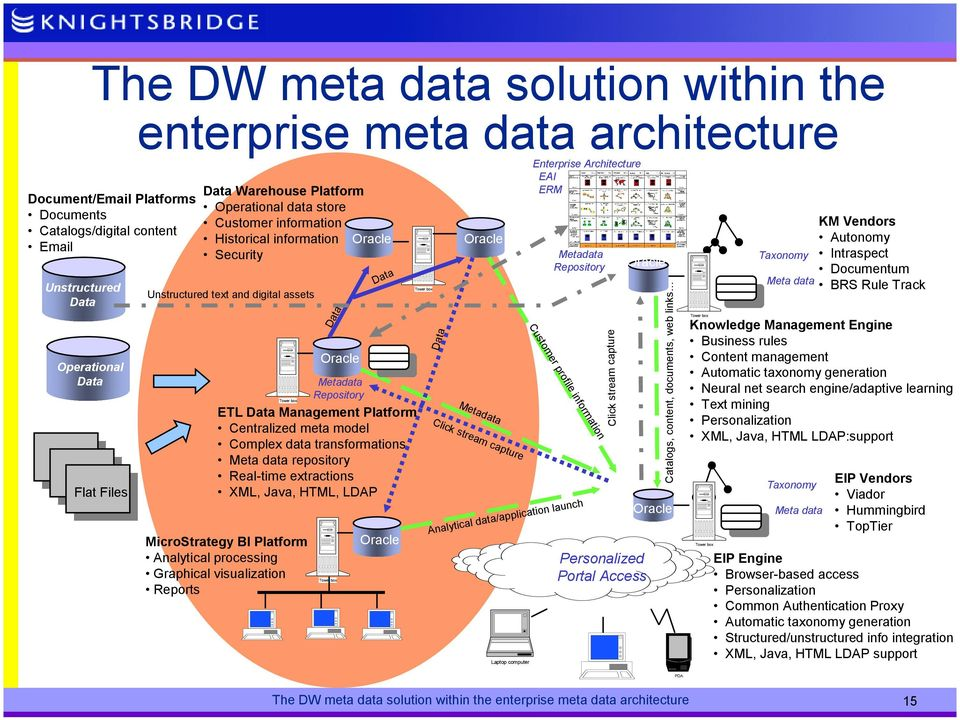 meta model Complex data transformations Meta data repository Real-time extractions XML, Java, HTML, LDAP MicroStrategy BI Platform Analytical processing Graphical visualization Reports Data Oracle