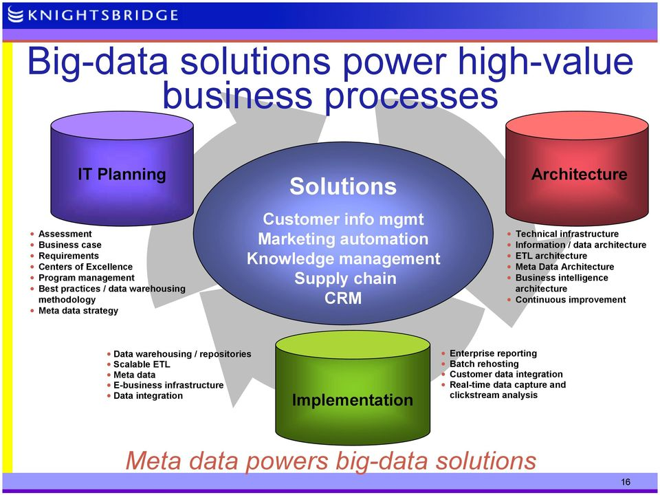 architecture ETL architecture Meta Data Architecture Business intelligence architecture Continuous improvement Data warehousing / repositories Scalable ETL Meta data E-business