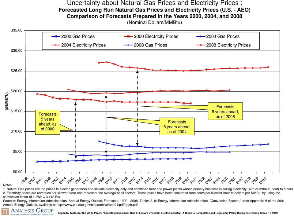 Electricity Prices $25.00 ($/MMBTU) $20.00 $15.00 $10.00 Forecasts 5 years ahead, as of 2000 Forecasts 5 years ahead, as of 2004 Forecasts 5 years ahead, as of 2008 $5.00 $0.