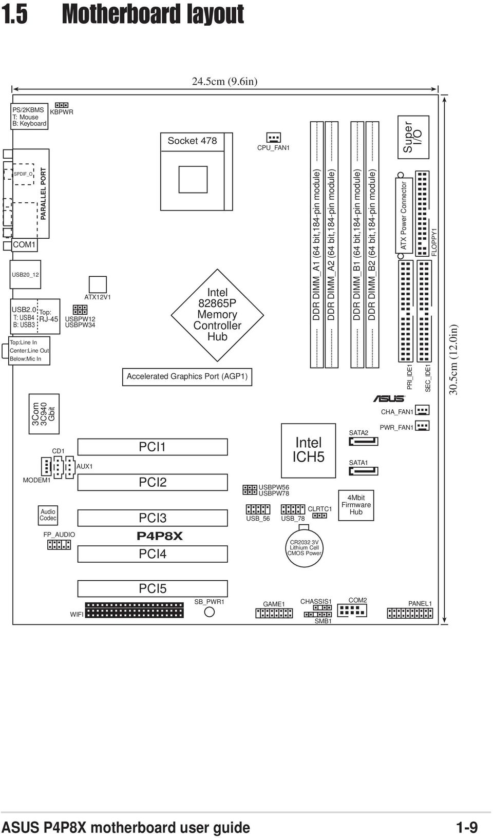 P4p8x User Guide Motherboard Pdf Diagram Of How All The Components Are Placed On Asus Cubx Ddr Dimm A2 64 Bit184 Pin Module B1 Bit