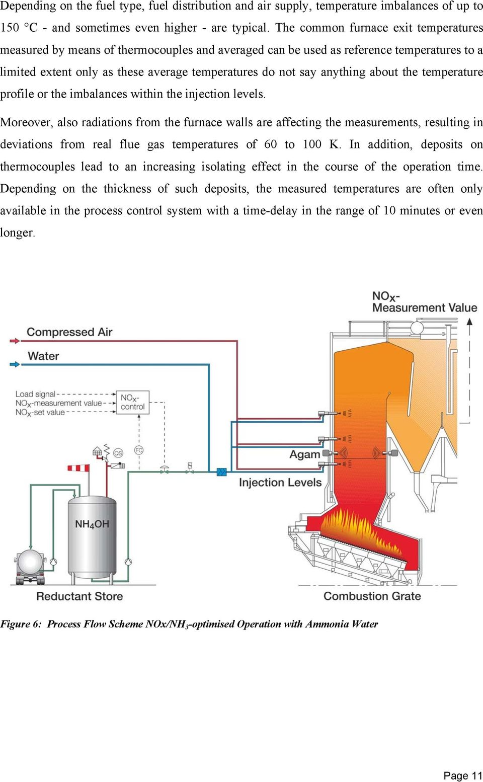 Mehldau Steinfath Umwelttechnik Gmbh Sncr Process Best Flow Diagram Besides Gas Forced Air Furnace On Generator About The Temperature Profile Or Imbalances Within Injection Levels