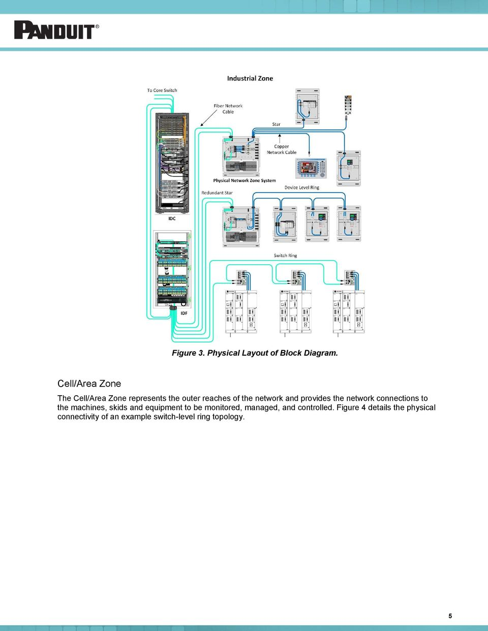 Physical Infrastructure For A Resilient Converged Plantwide Ethernet Physicalblockdiagramjpg And Provides The Network Connections To Machines Skids Equipment Be