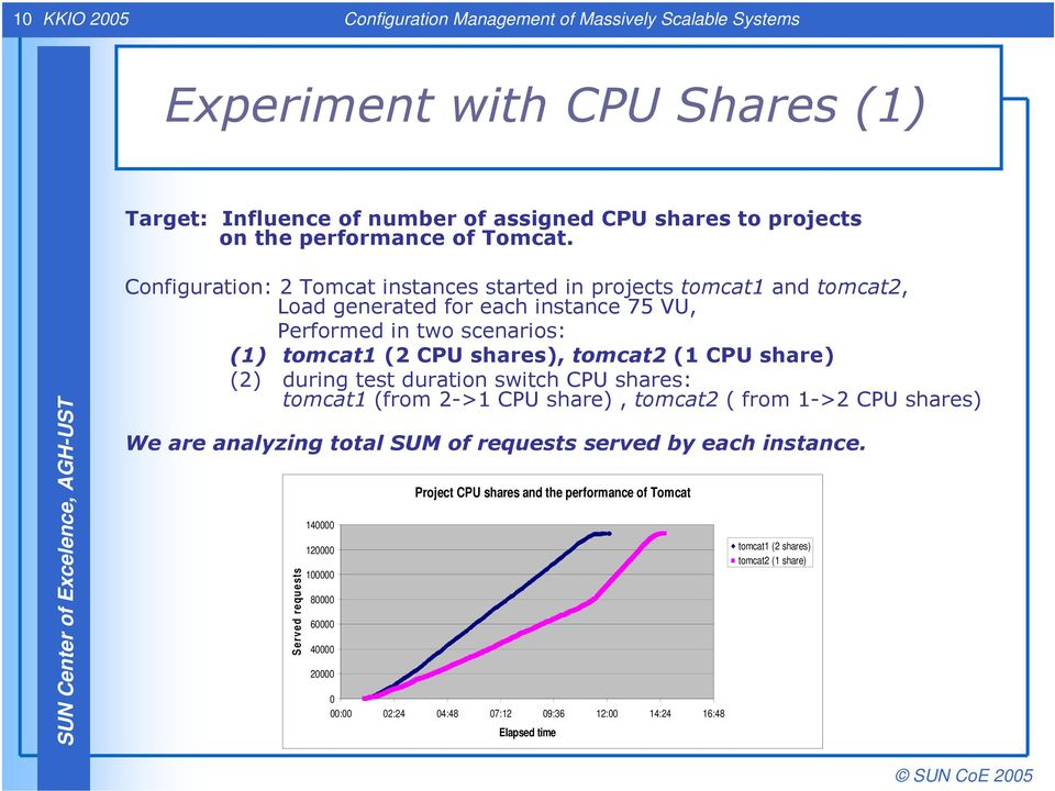 share) (2) during test duration switch CPU shares: tomcat1 (from 2->1 CPU share), tomcat2 ( from 1->2 CPU shares) We are analyzing total SUM of requests served by each instance.