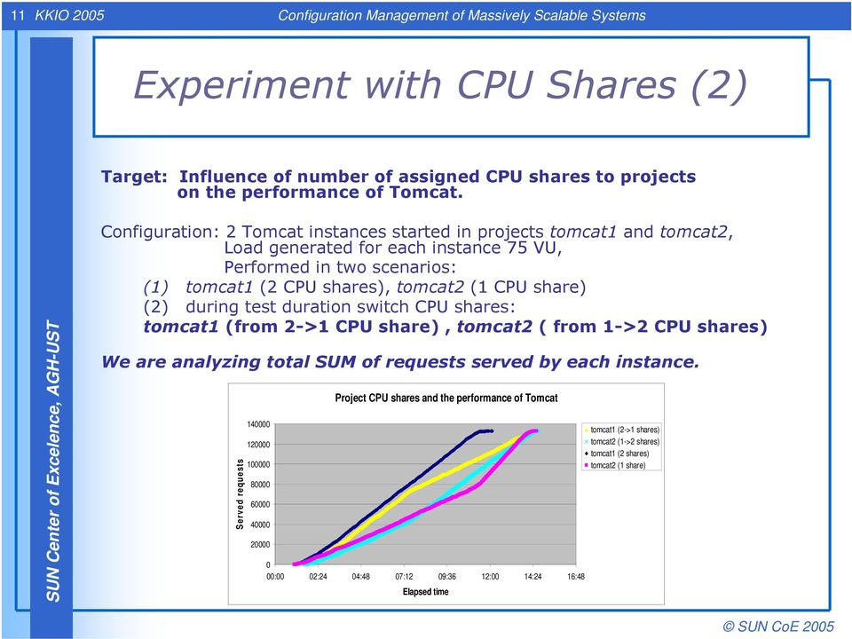 during test duration switch CPU shares: tomcat1 (from 2->1 CPU share), tomcat2 ( from 1->2 CPU shares) We are analyzing total SUM of requests served by each instance.