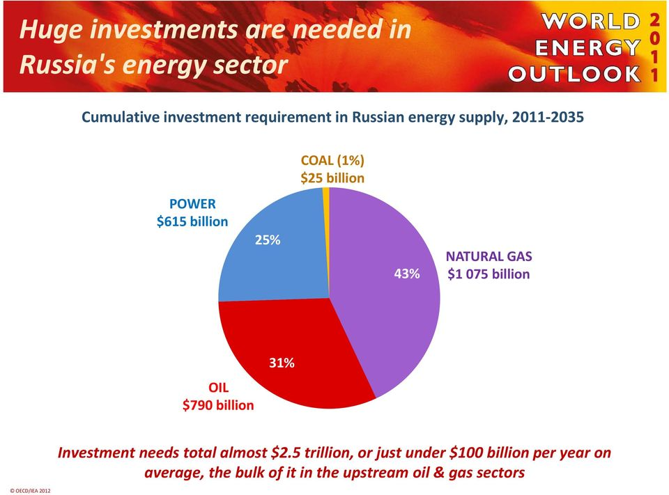 NATURAL GAS $1 075 billion OIL $790 billion 31% Investment needs total almost $2.