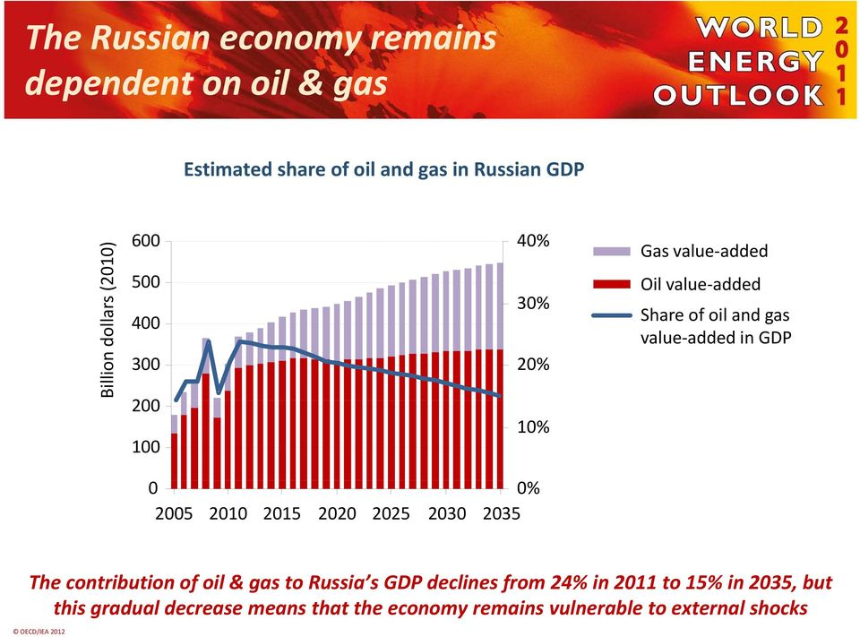 value added Share of oil and gas value added in GDP The contribution of oil & gas to Russia s GDP declines from