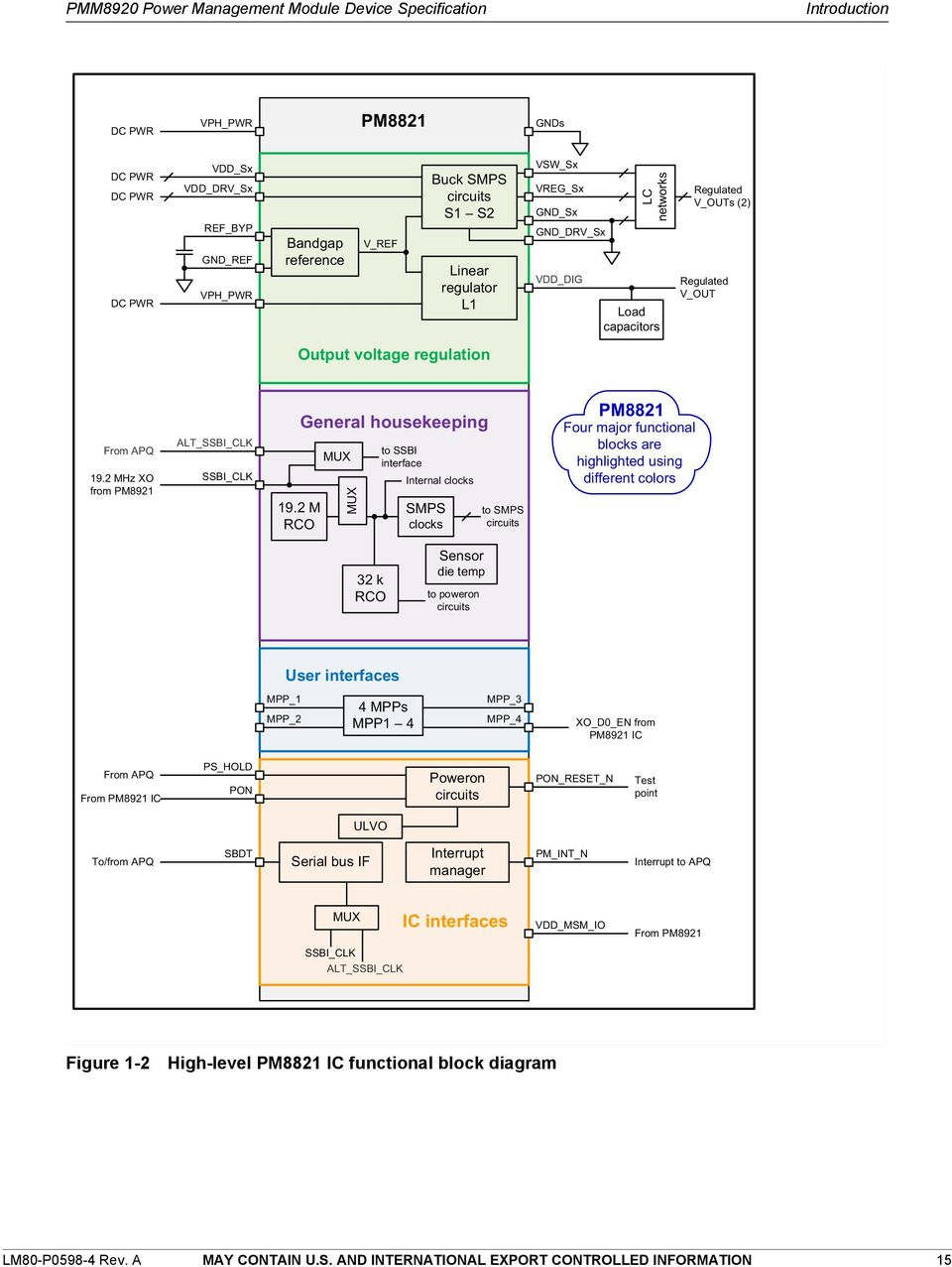 Pmm8920 Power Management Module Device Specification Pdf General Block Diagram Of Multiplexer 2 M Rco Housekeeping Mux To Ssbi Interface Internal Clocks Smps
