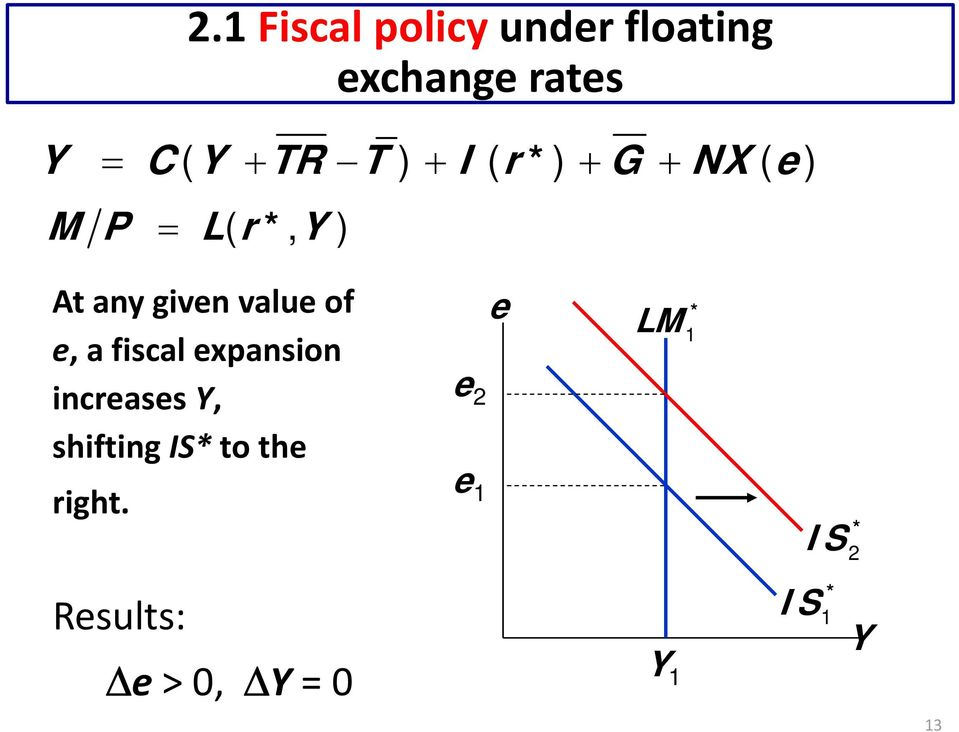 e, a fiscal expansion increases Y, shifting IS* to the