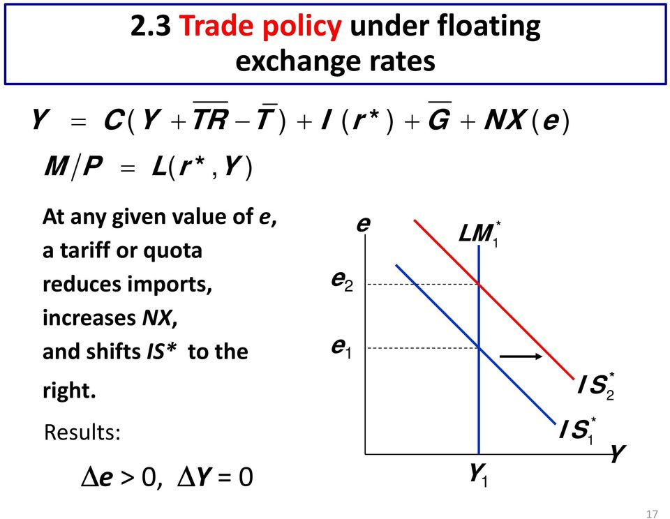 or quota reduces imports, increases NX, and shifts IS* to the