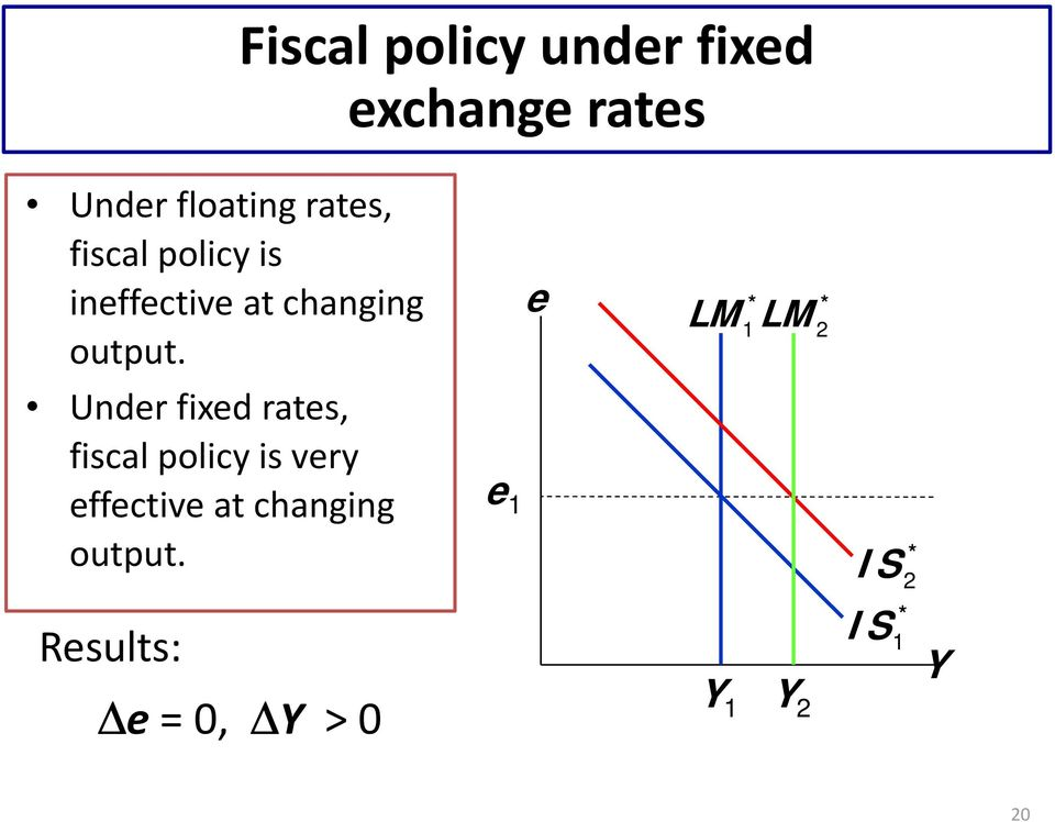 Under fixed rates, fiscal policy is very effective at changing