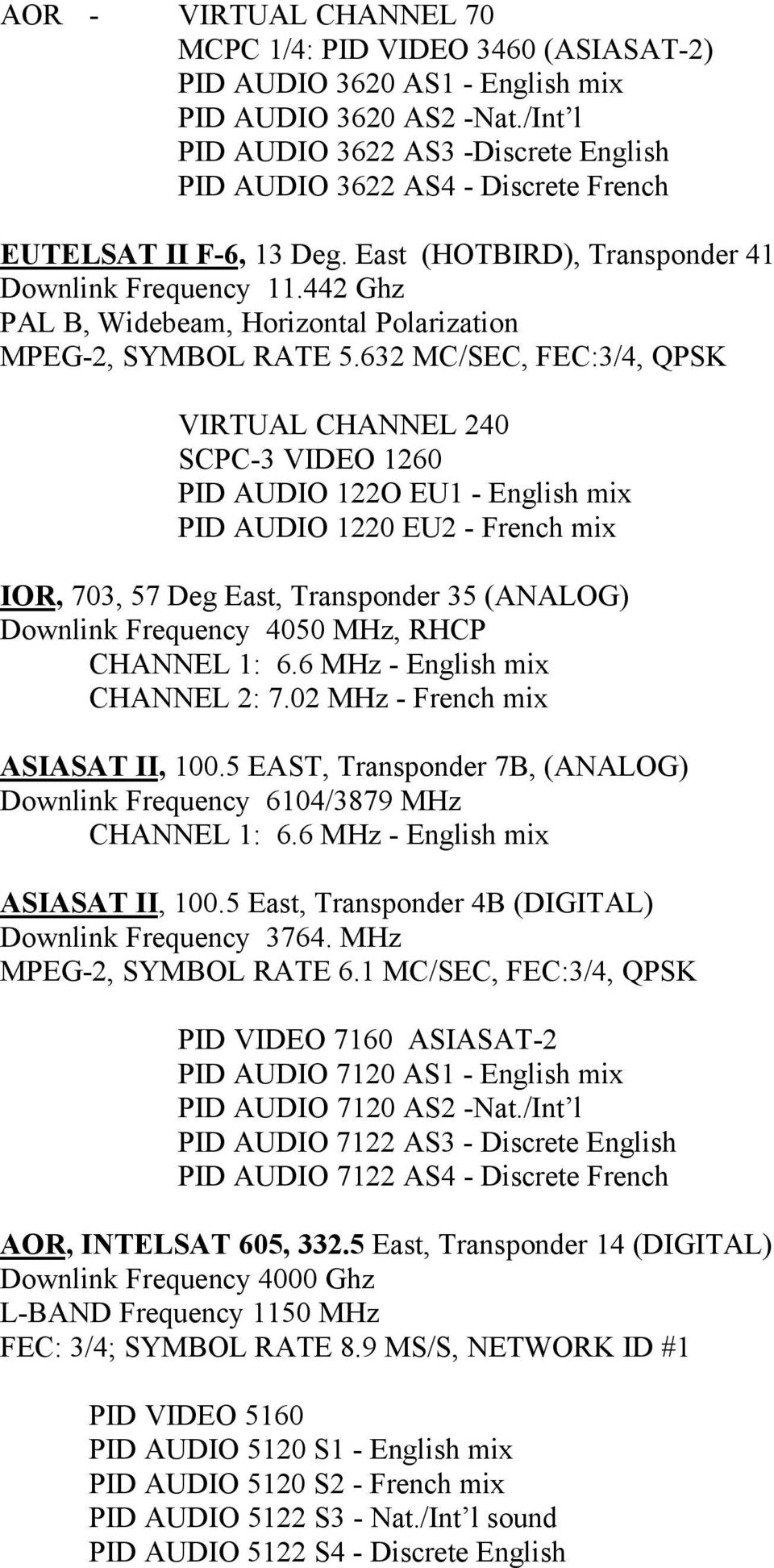 Asiasat 2 Channels List