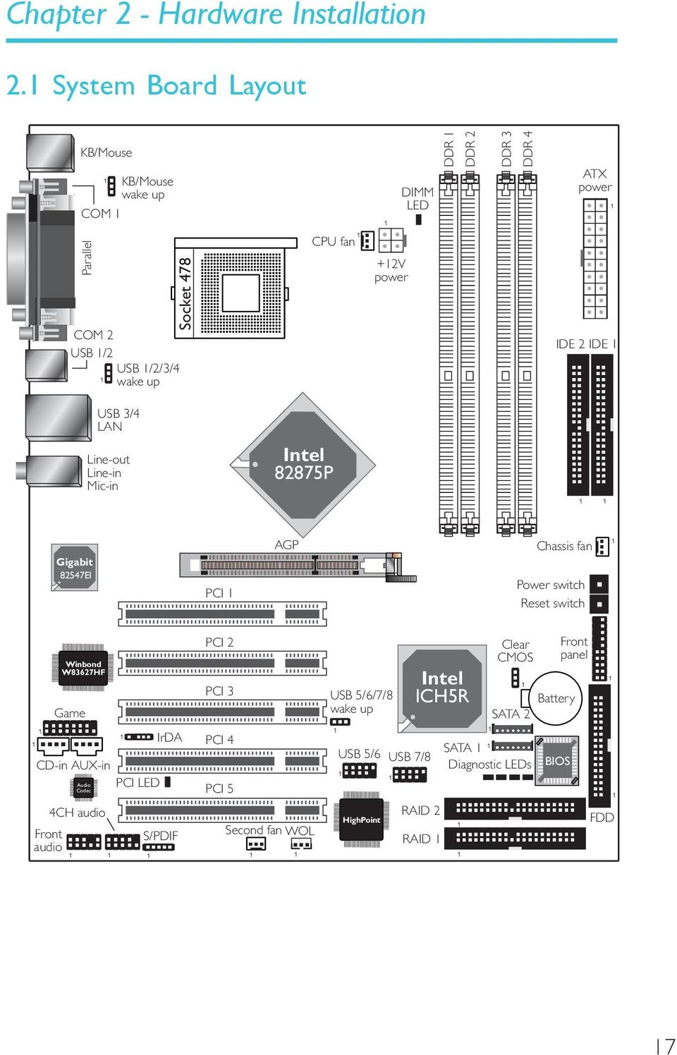 Rev A System Board User S Manual Pdf Magic Mobility X8 Wiring Diagram 2v Power Ide 2 Usb 3 4 Lan Line Out