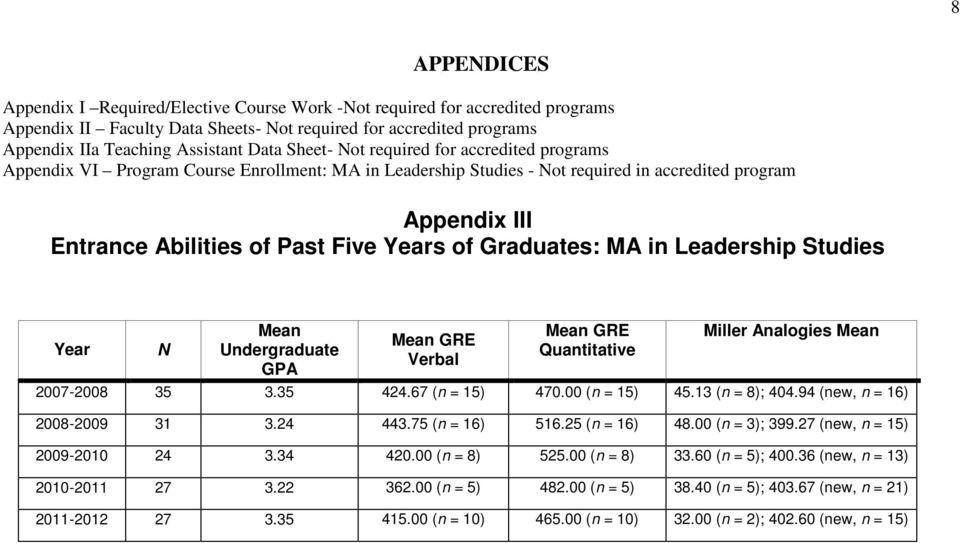 Graduates: MA in Leadership Studies Year N Mean Undergraduate GPA Mean GRE Verbal Mean GRE Quantitative Miller Analogies Mean 2007-2008 35 3.35 424.67 (n = 15) 470.00 (n = 15) 45.13 (n = 8); 404.