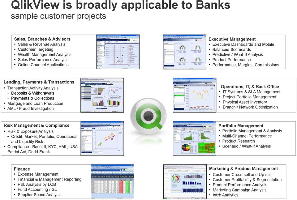 QlikView in Banking How and why many worlds leading banks
