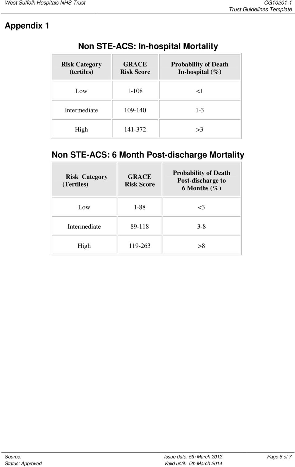 Post-discharge Mortality Risk Category (Tertiles) GRACE Risk Score Probability of Death Post-discharge