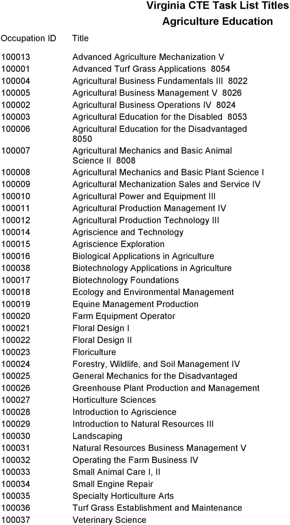 100007 Agricultural Mechanics and Basic Animal Science II 8008 100008 Agricultural Mechanics and Basic Plant Science I 100009 Agricultural Mechanization Sales and Service IV 100010 Agricultural Power