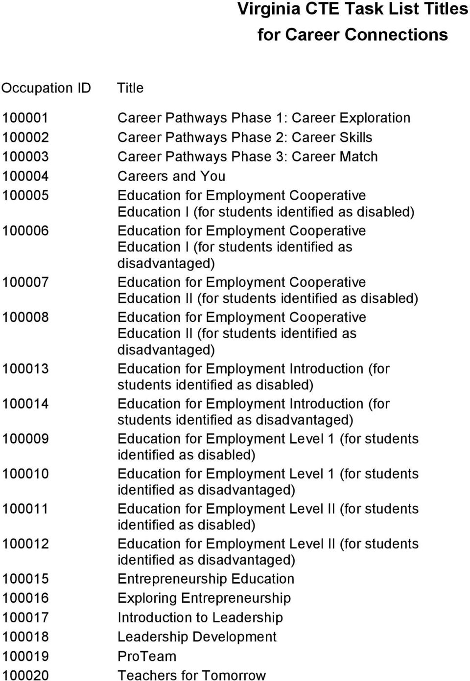 disadvantaged) 100007 Education for Employment Cooperative Education II (for students identified as disabled) 100008 Education for Employment Cooperative Education II (for students identified as