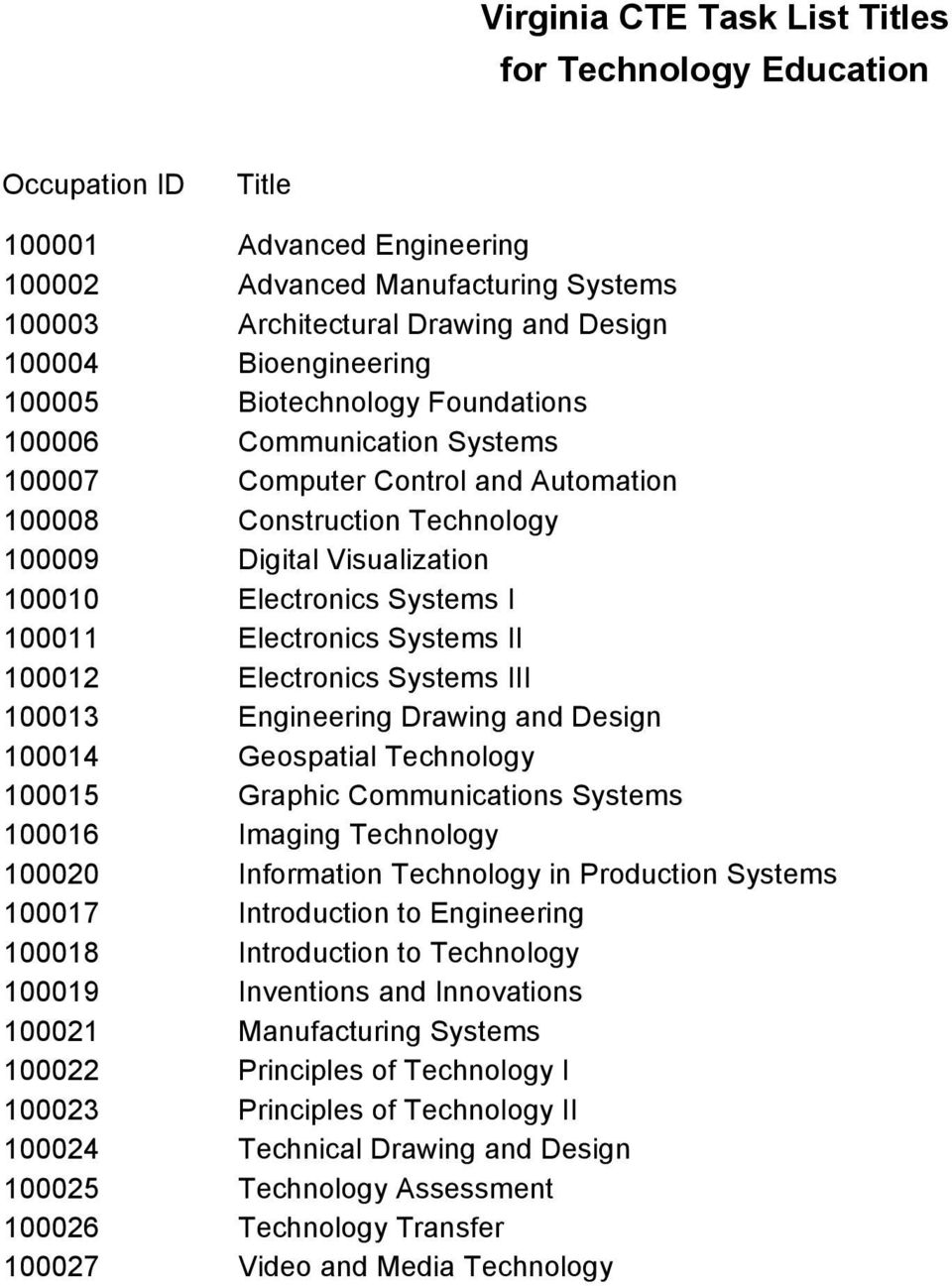 100012 Electronics Systems III 100013 Engineering Drawing and Design 100014 Geospatial Technology 100015 Graphic Communications Systems 100016 Imaging Technology 100020 Information Technology in