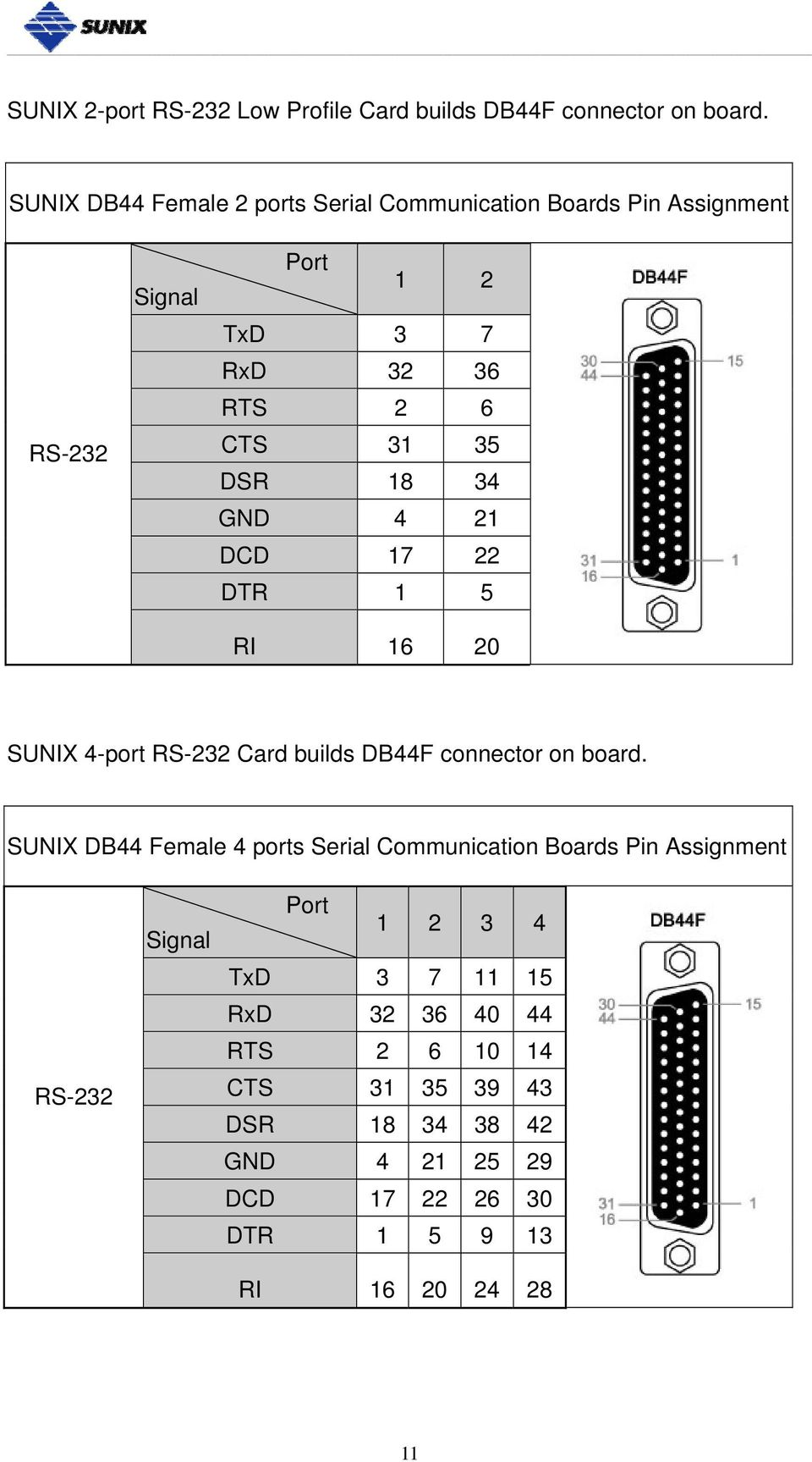 18 34 GND 4 21 DCD 17 22 DTR 1 5 RI 16 20 SUNIX 4-port RS-232 Card builds DB44F connector on board.