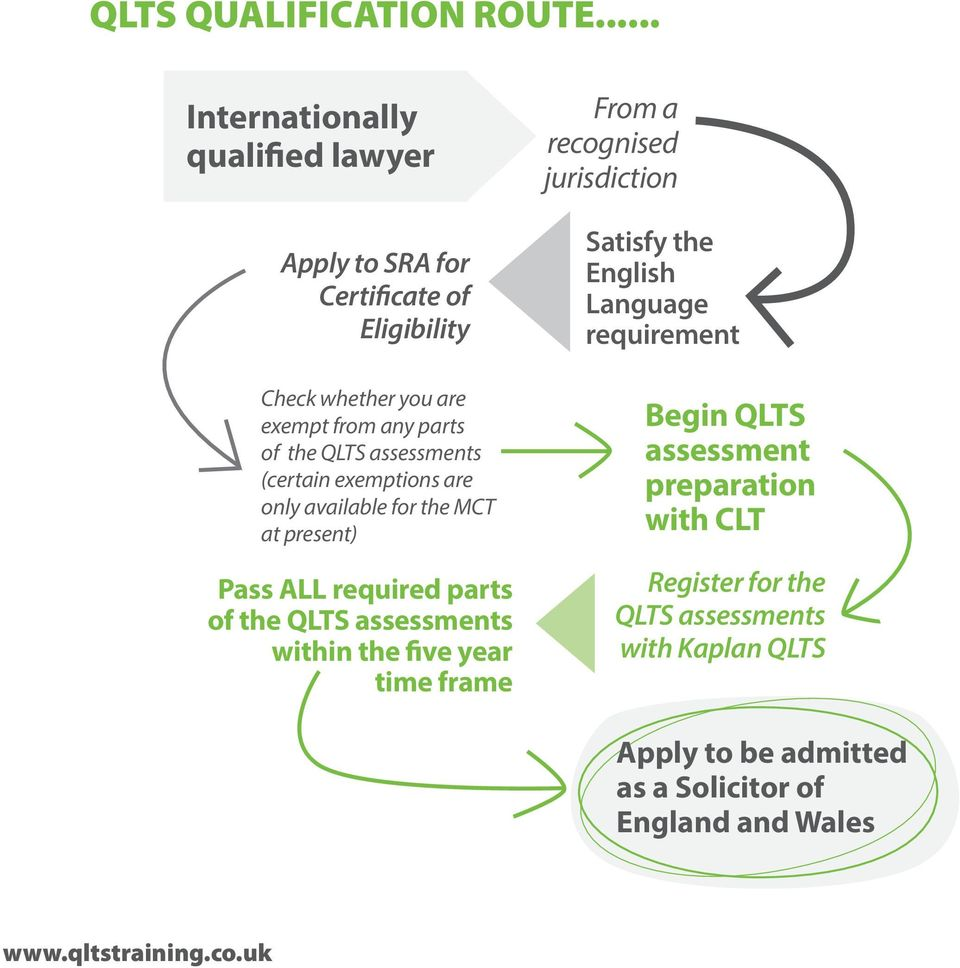 QLTS  Qualified Lawyers Transfer Scheme FAST TRACK TRAINING TO