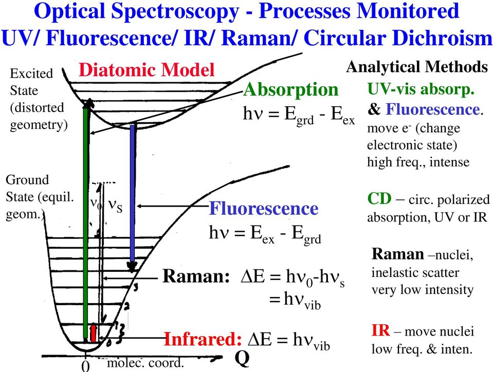 ) Diatomic Model n 0 n S Absorption hn = E grd - E ex Fluorescence hn = E ex - E grd Raman: DE = hn 0 -hn s = hn vib Analytical