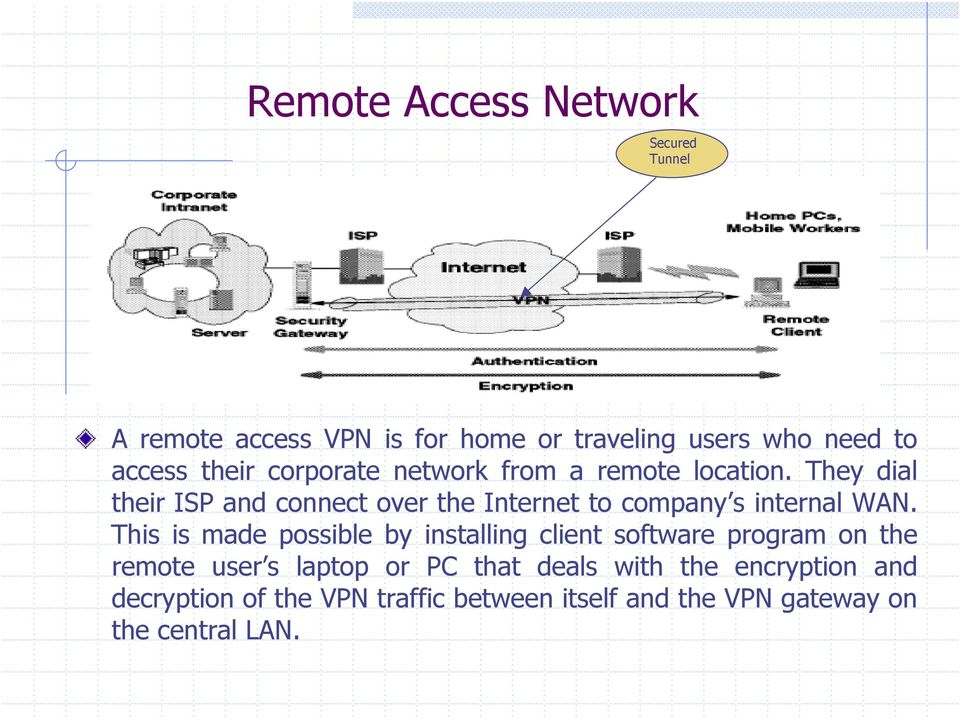 They dial their ISP and connect over the Internet to company s internal WAN.