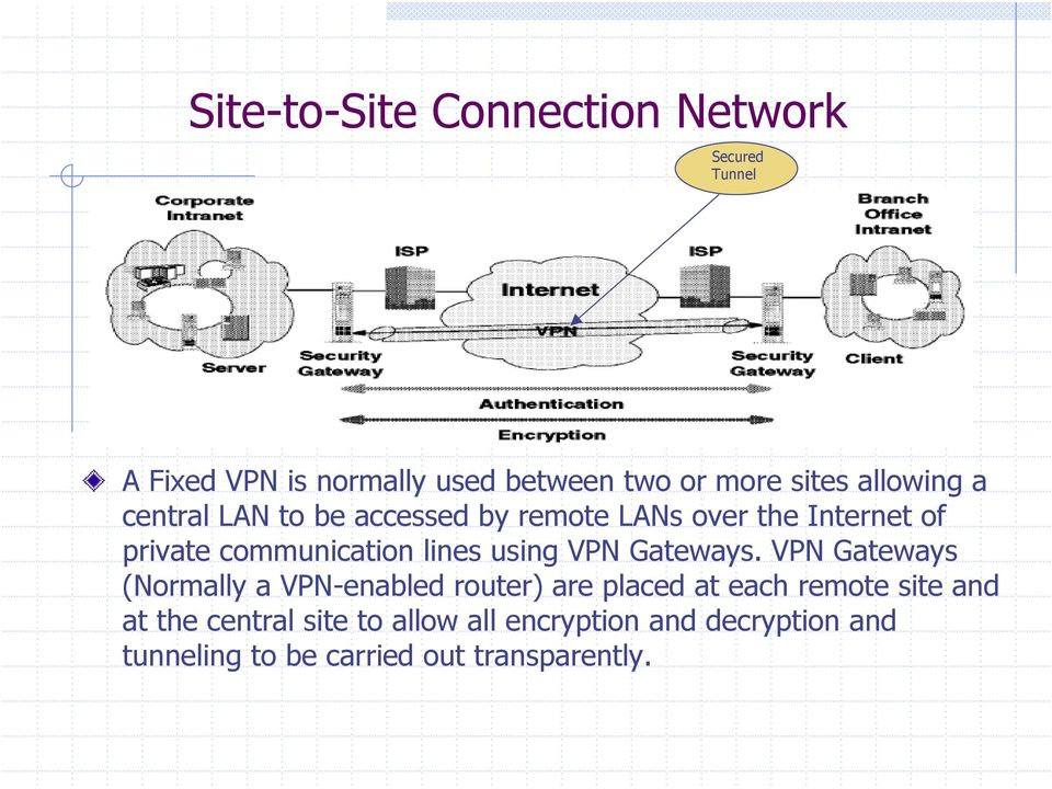 using VPN Gateways.