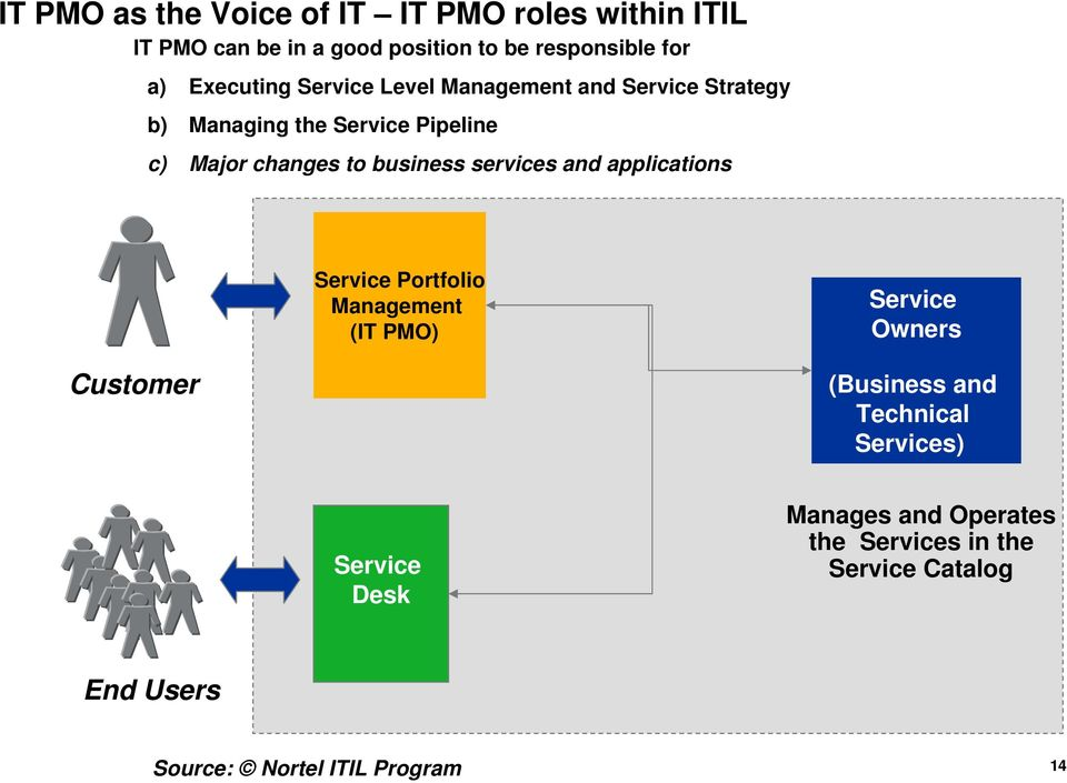 changes to business services and applications Portfolio Management (IT PMO) Owners Customer