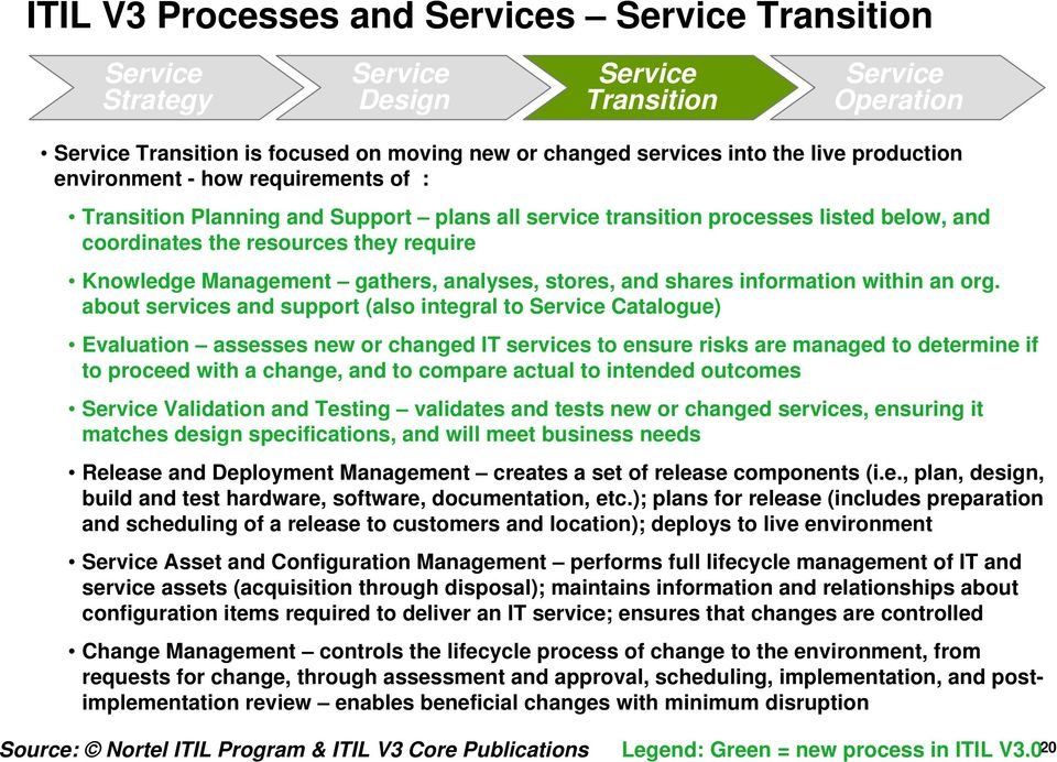 org. about services and support (also integral to Catalogue) Evaluation assesses new or changed IT services to ensure risks are managed to determine if to proceed with a change, and to compare actual