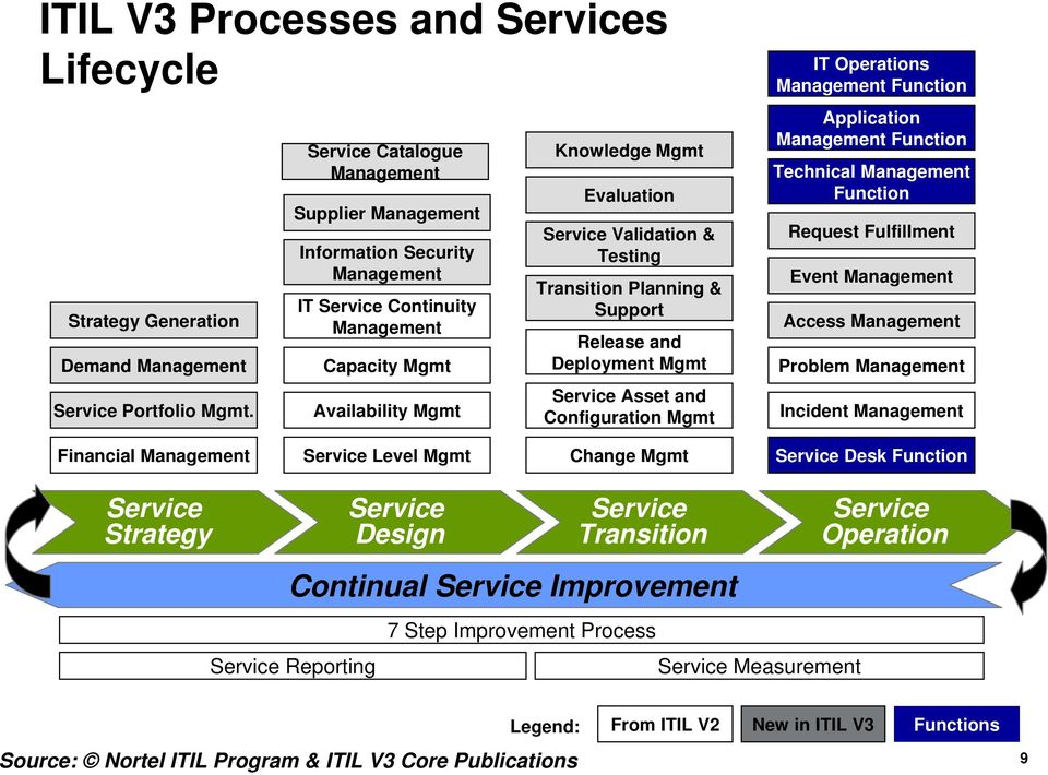 Support Release and Deployment Mgmt Asset and Configuration Mgmt IT Operations Management Function Application Management Function Technical Management Function Request Fulfillment Event Management