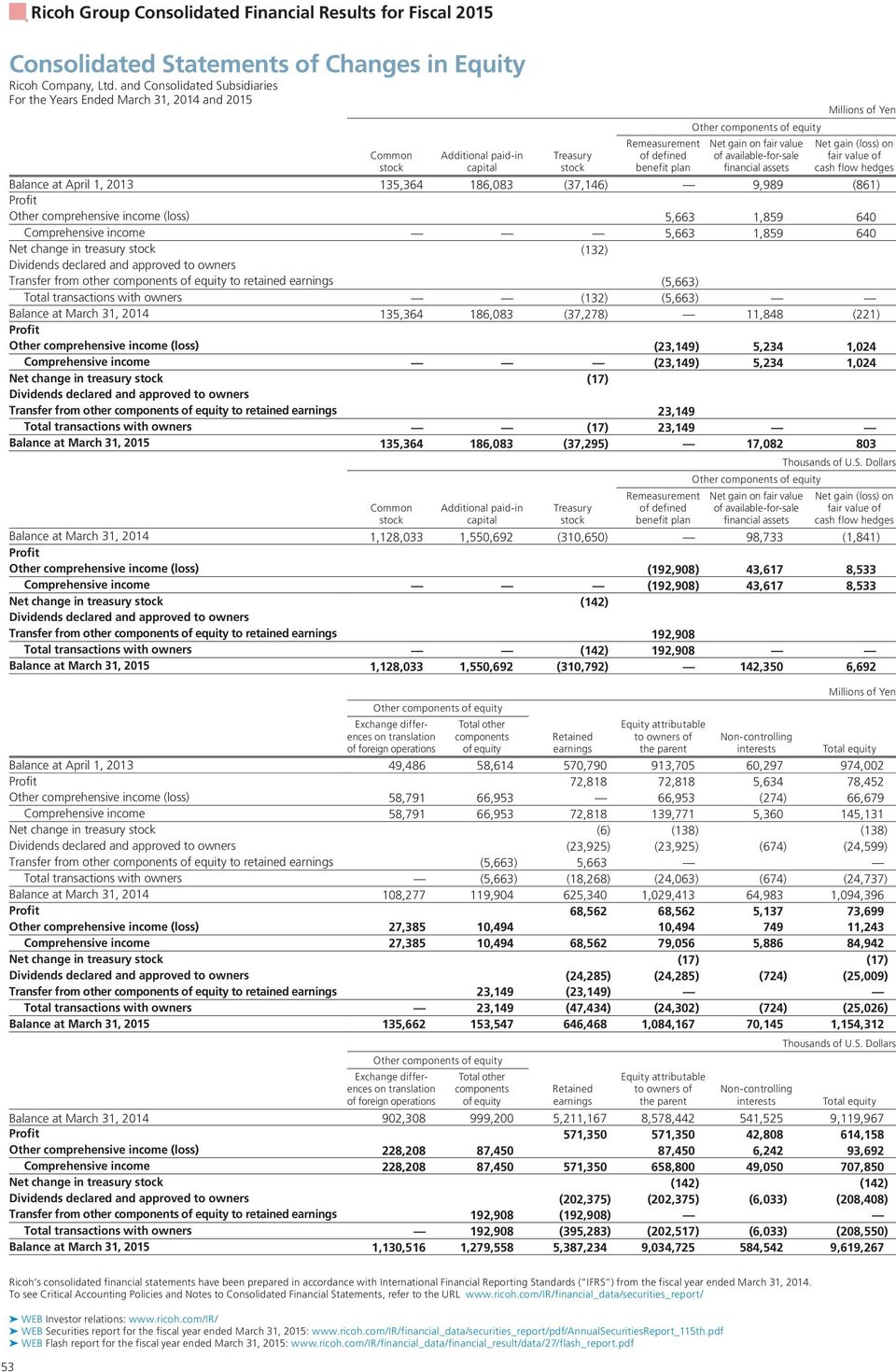 (loss) 5,663 1,859 640 Comprehensive income 5,663 1,859 640 Net change in treasury (132) Dividends declared and approved to owners Transfer from other components of equity to retained earnings