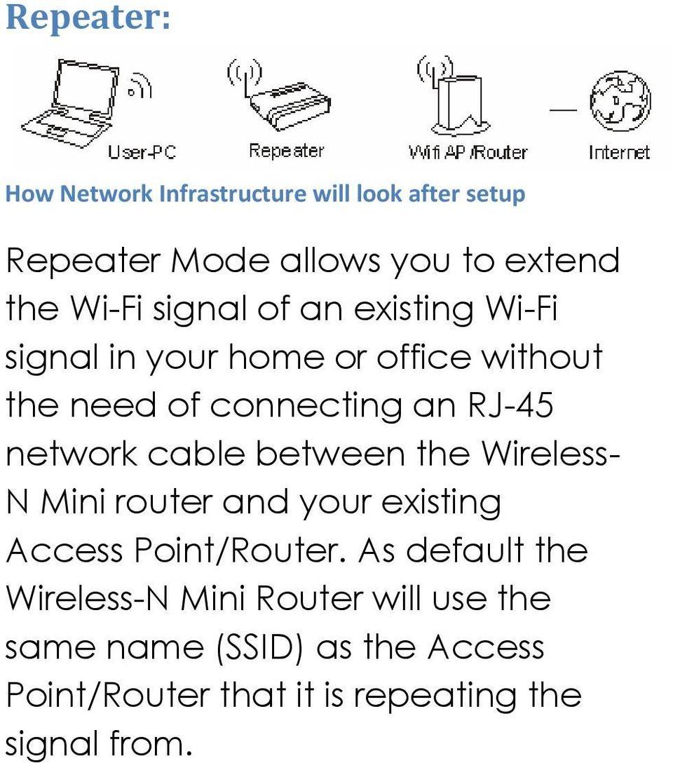 cable between the Wireless- N Mini router and your existing Access Point/Router.