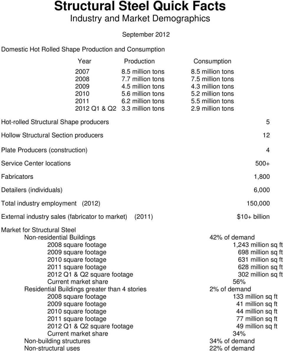 Structural Steel: An Industry Overview - PDF