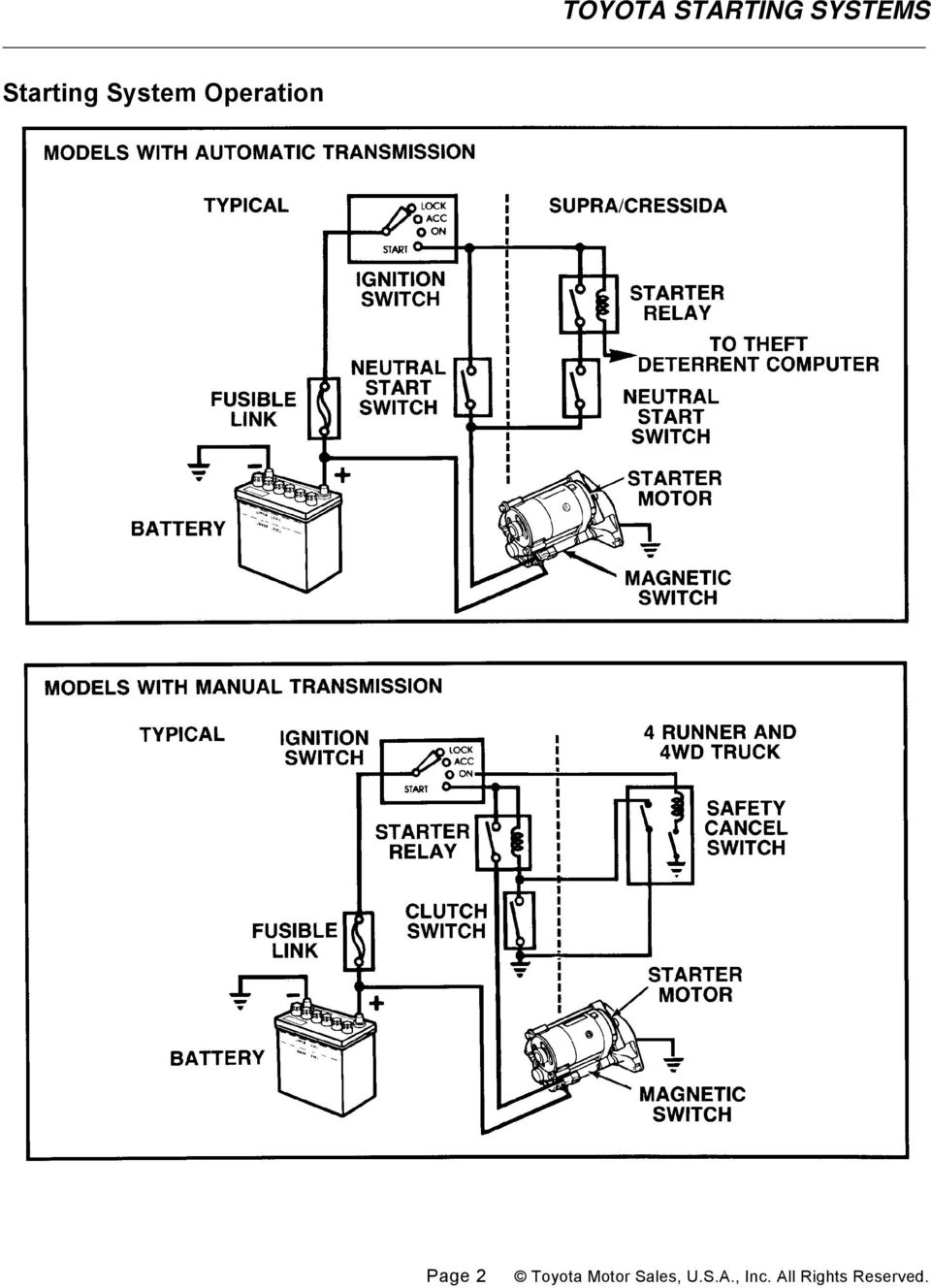 Toyota Starting Systems General Pdf Manual Transmission Clutch Diagram Parts Mpc 3 Motor Construction The Starter Motors Used On Vehicles Have A Magnetic Switch That Shifts Rotating Gear Pinion Into And